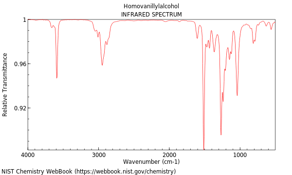 alcohol and ir spectrum A~om~lies, artifacts and common errors in using  v1brational) spectrum or spectral feature immediately imply any ir spectrum, whether, for example, it is a.