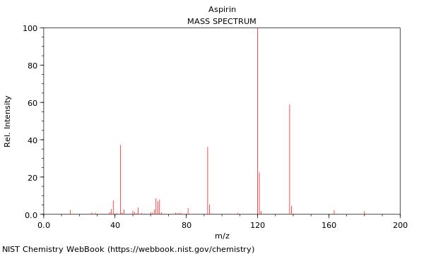 molar mass for acetylsalicylic acid