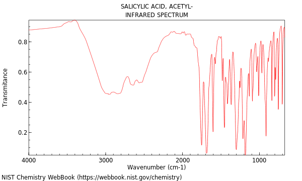 synthesis and spectral analysis of aspirin A low light path allows the go direct spectrovis plus spectrophotometer to be used download our free spectral analysis 16 the synthesis and analysis of aspirin.