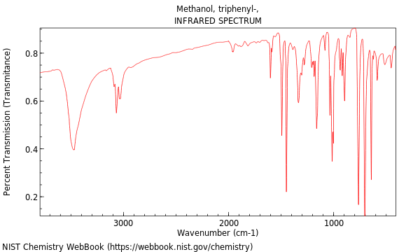 results of ir spectrum for triphenylmethanol The triphenylmethanol was purified by recrystallization the melting point, infrared spectroscopy, 13c nmr, and 1h nmr were used to characterize and confirm read more.