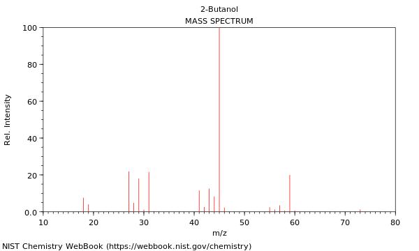 2 butanol h nmr peaks