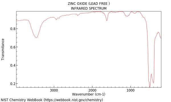 Zinc oxide lead free ir spectrum ccuart Choice Image
