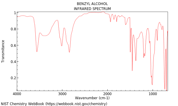 alcohol and ir spectrum Simplified table of main ir frequencies  3300 – 3600 o-h (alcohol) strong and broad 2500 – 3000 o-h (carboxylic acids) very broad (over.