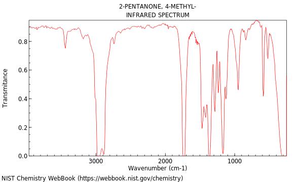 Methyl Isobutyl KetoneMethyl Ketone Ir